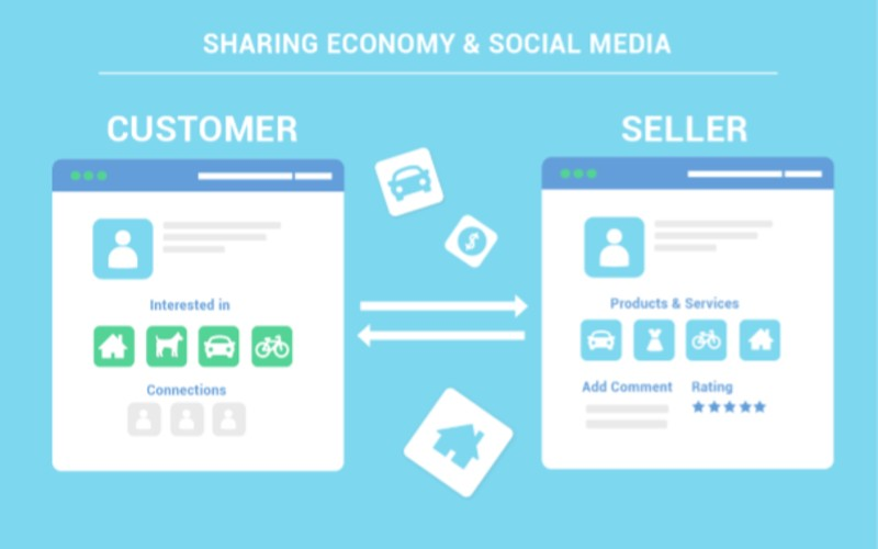 WHY SOCIAL MEDIA IS NECESSARY FOR THE SHARING ECONOMY